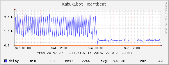 graph showing Kabukibot's heartbeat timing