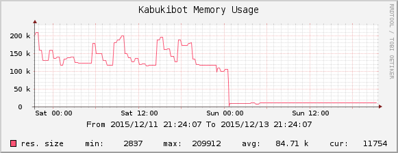 graph showing Kabukibot's memory usage